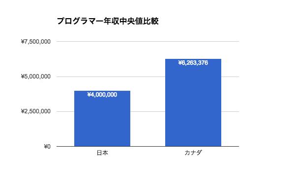 プログラマーの年収|日本とカナダ