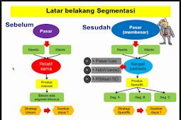 Pengertian Segmentasi Pasar Beserta Tujuan, Manfaat Dan Jenisnya Paling Lengkap