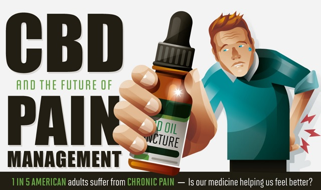 CBD and Pain Management