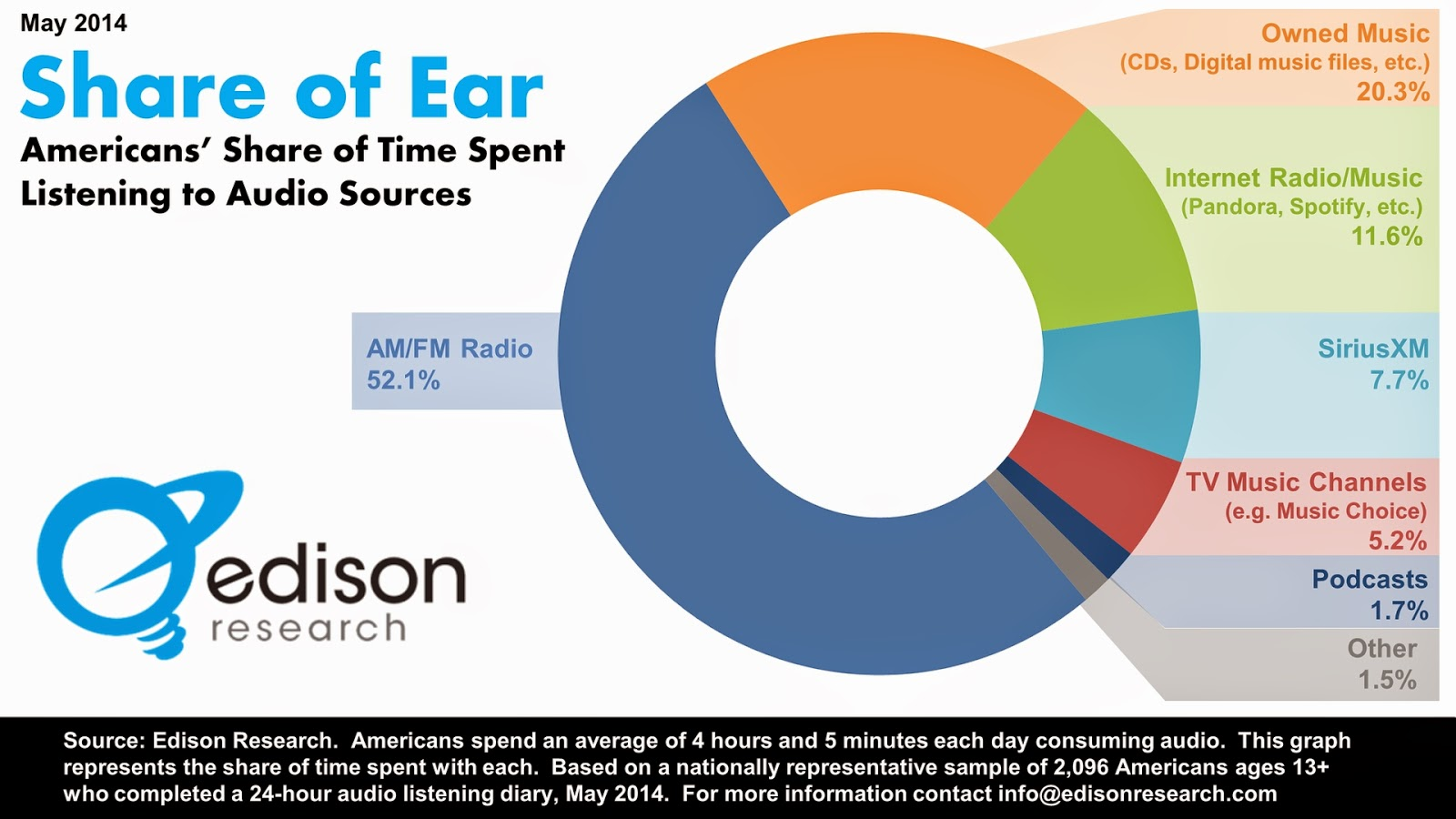 Mini Beat Boxx: How much time do we spend on Music