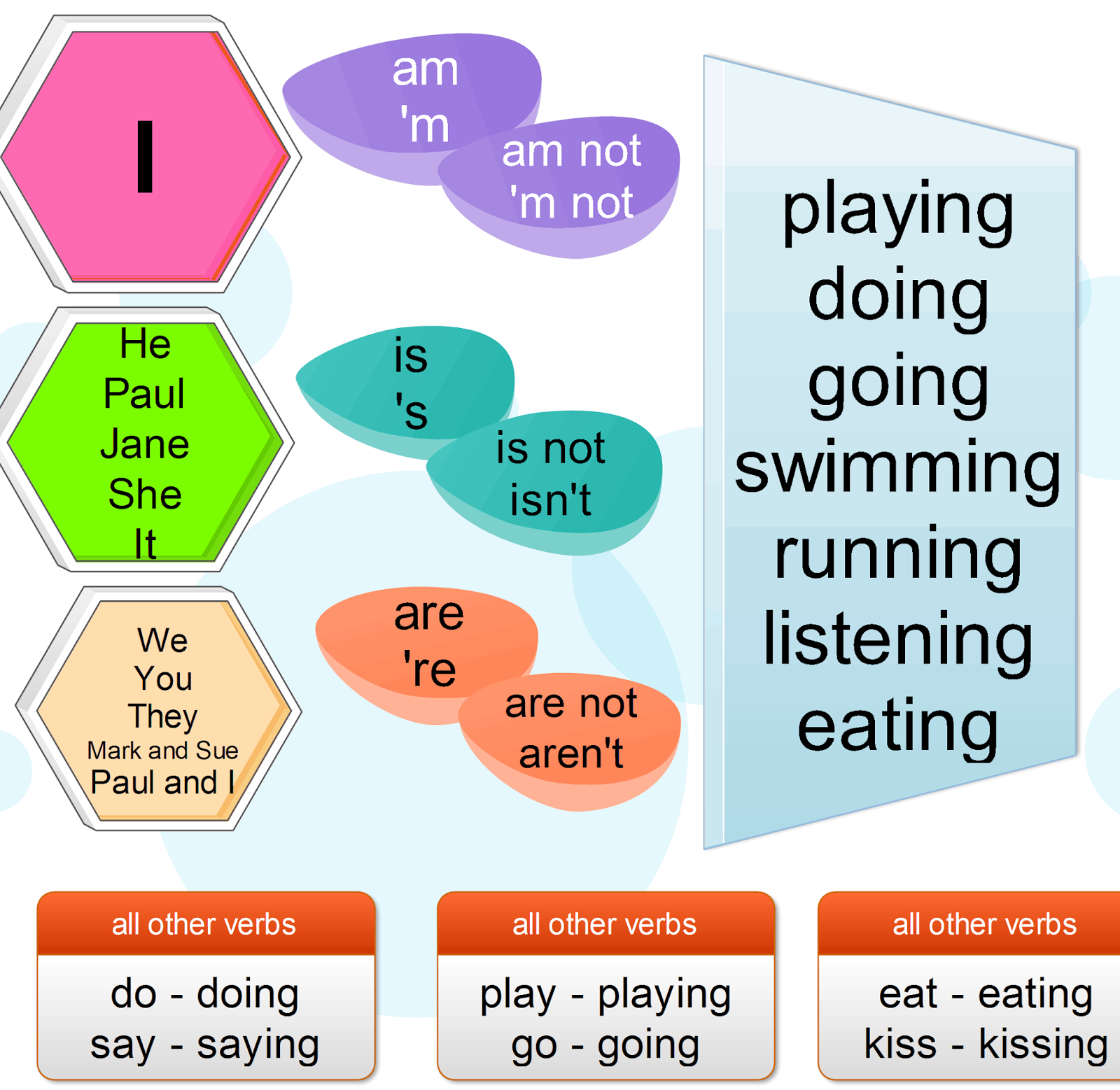 Catchup Unit 3 Grammar Present Continuous