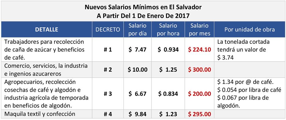 Nuevo salario m nimo en el salvador 2017 educaconta for Sueldos ministerio del interior