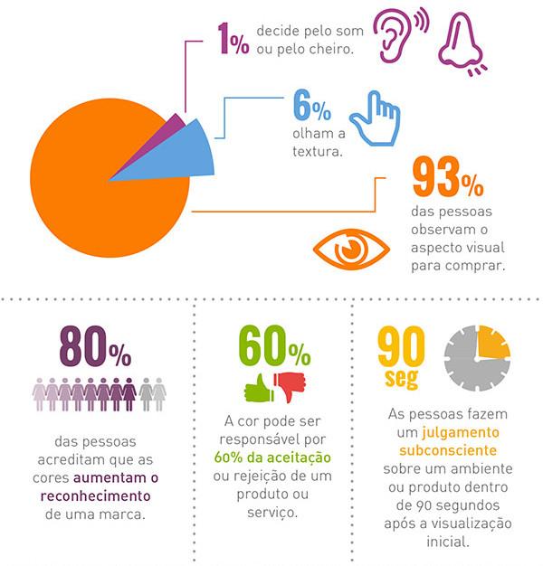 o papel das cores no consumo