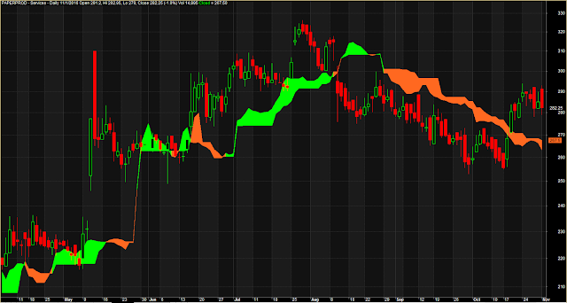 Simple Ichimoku Cloud Only System