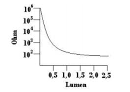 Diagram Karakteristik Sensor LDR