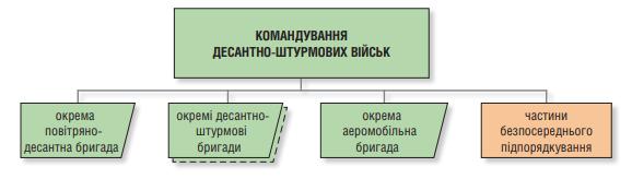 Структура ДШВ ЗС України на кінець 2018 року