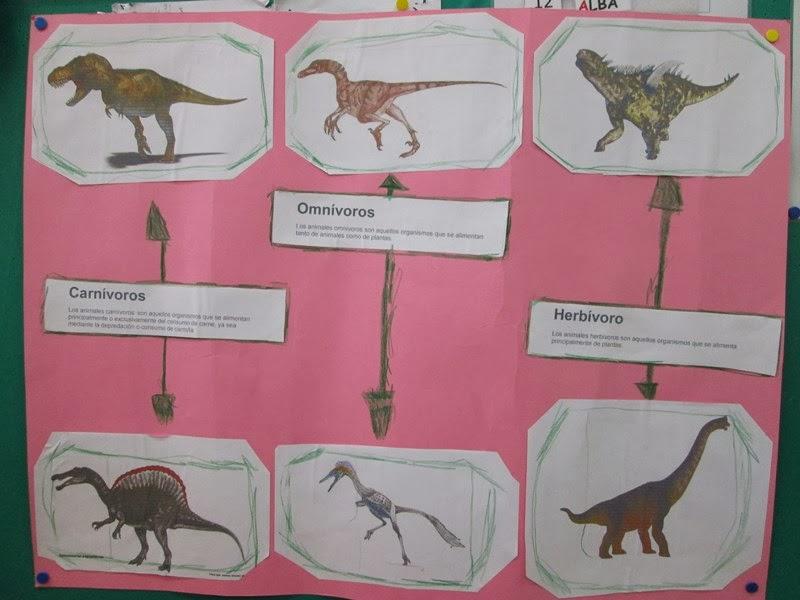 Cole Aventura Dinosaurios Carnivoros Herbivoros Y Omnivoros Depredaban dinosaurios herbívoros y otras animales existentes en la época, muchos cazaban en grupo y así se aseguraban con más facilidad el la alimentación de los dinosaurios era muy variada, como mantuvimos con anterioridad los terópodos eran grandes carnívoros, se alimentaba de. cole aventura blogger