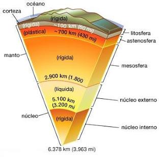 Física Y Química Estudio Del Interior De La Tierra