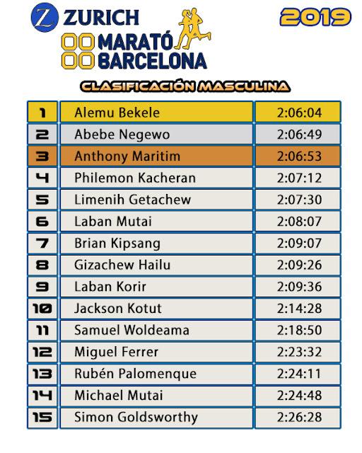 Clasificación Masculina  Zúrich Marató de Barcelona 2019