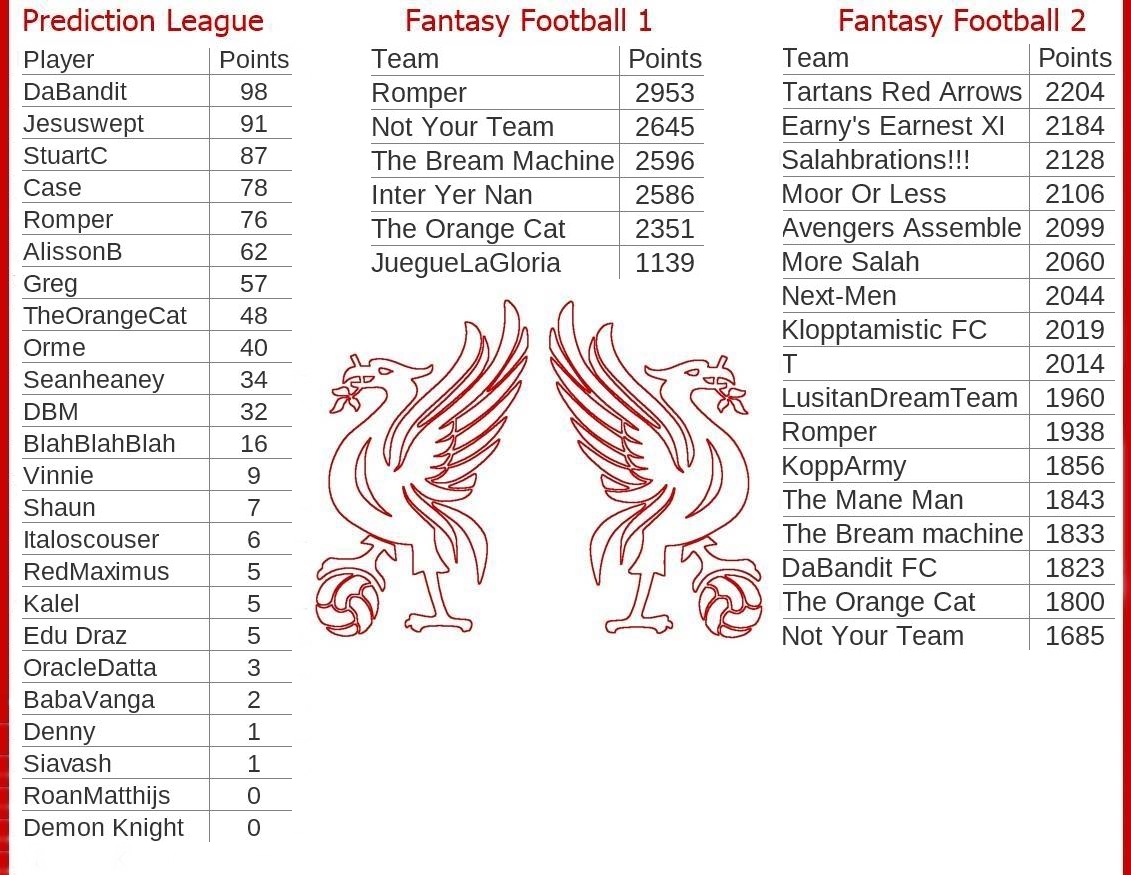 Fantasy-Football-And-Prediction-League-Tables-Game-Week-36