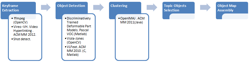 Video Summarization to Interactive Object Map architecture