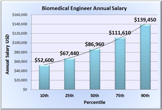biomedical engineering careers