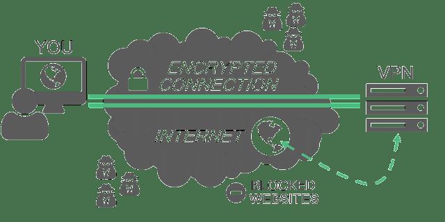 How To Setup Private VPN Server