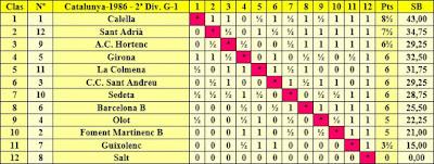 Clasificación final por orden de puntuación del Campeonato de Catalunya 2ª División Grupo 1 1986