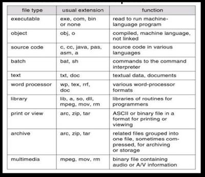 Distributed File Systems, sistem terdistribusi