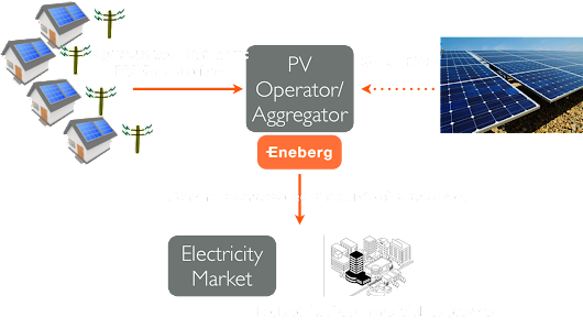 Eneberg - Domestic PV Generation Forecasting and Trading Software