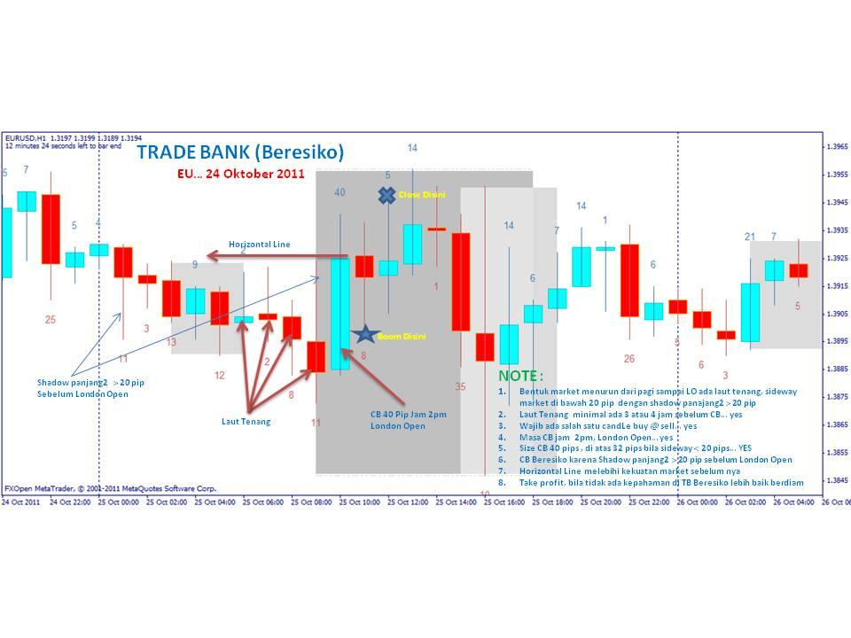 rencana investasi perdagangan forex