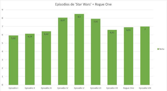 Gráfico del ranking de notas de todos los episodios de Star Wars más Rogue One