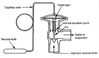 kontruksi dari expansion valve dengan kontrol temperatur