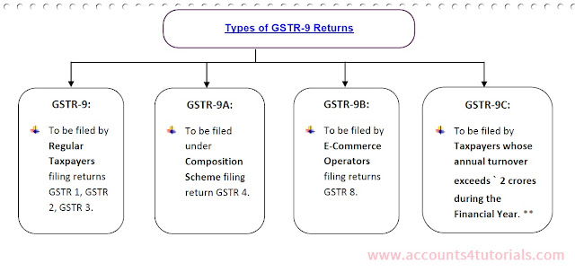 who file gstr-9 returns