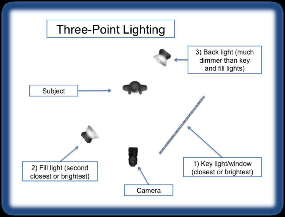 Awesome 3 Point Lighting Diagram Democraciaejustica Wiring 101 Vieworaxxcnl