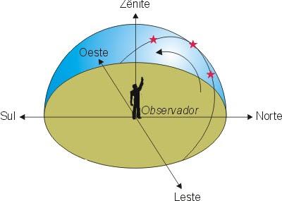 Medidas com radar e laser