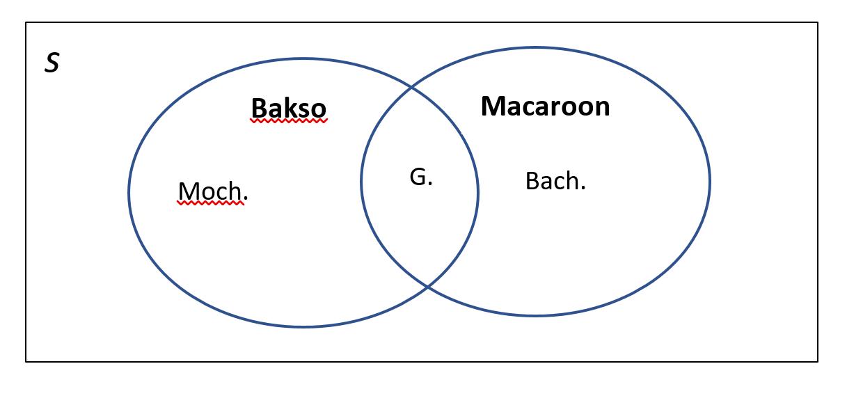 Manusia dan budaya iad 4 part 2 diagram venn nah seperti inilah diagram venn dalam diagram tersebut dapat di ilustrasikan tentang orang yang suka dengan bakso dan macaroons dengan simple ccuart Images