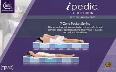 Adanya teknologi 7-Zone Pocket Spring yang mengikuti lekuk tubuh secara sempurana dan menopang tulang belakang dengan baik, sehingga memberikan kenyamanan dengan maksimal