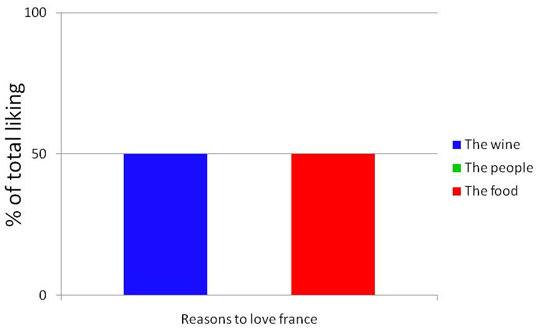 why i like france