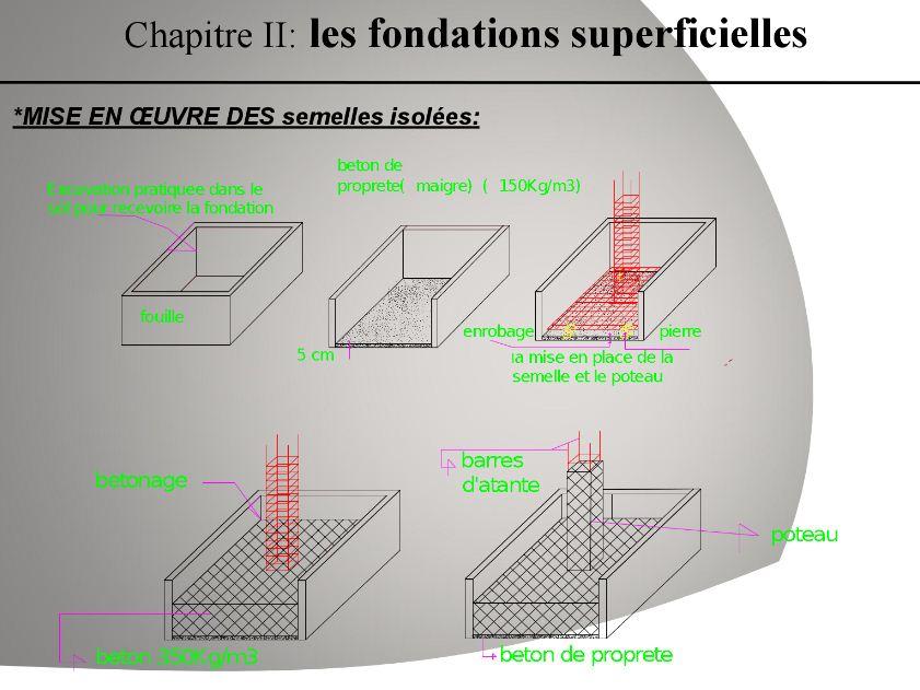 2 pr sentations sur fondations profondes et superficielles for Choisir et realiser les fondations
