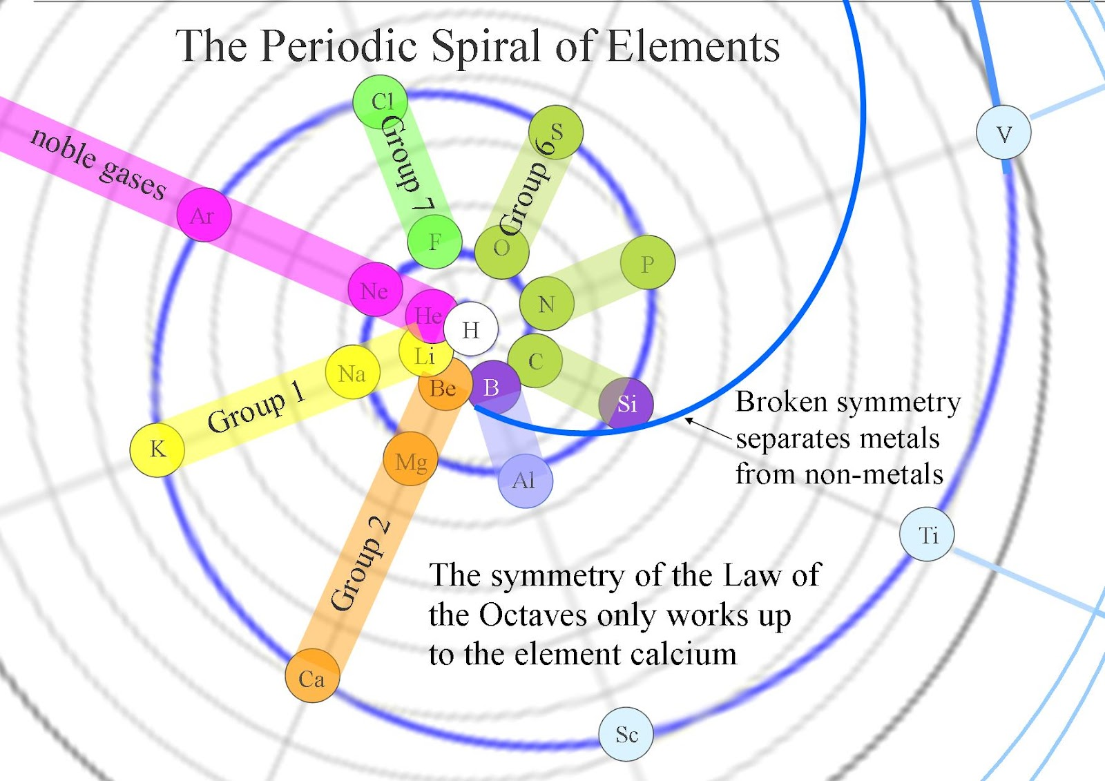 Spiral periodic table brokeasshome quantum art and poetry the periodic spiral of elements an artist gamestrikefo Images