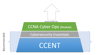 Cisco Networking Academy - CCNA Cyber Ops