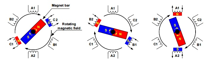 Brushless dc bldc motor etrical for How does a brushless motor work