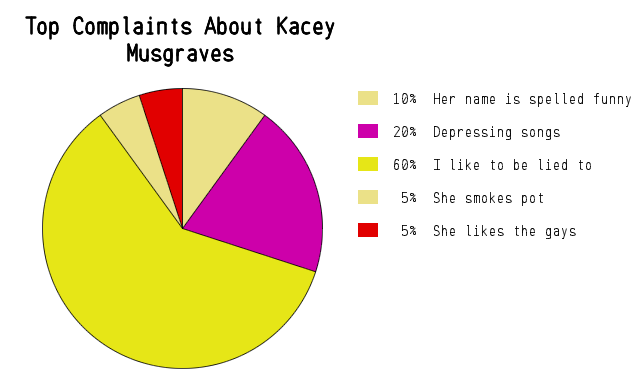 Highly Accurate Country Music Pie Charts