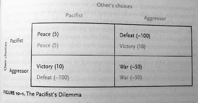 Pacifist's Dilemma four quadrant box