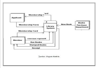 Tambah info pengertian fungsi dan cara membuat data flow diagram diagram ini adalah dekomposisi dari diagram konteks ccuart Image collections