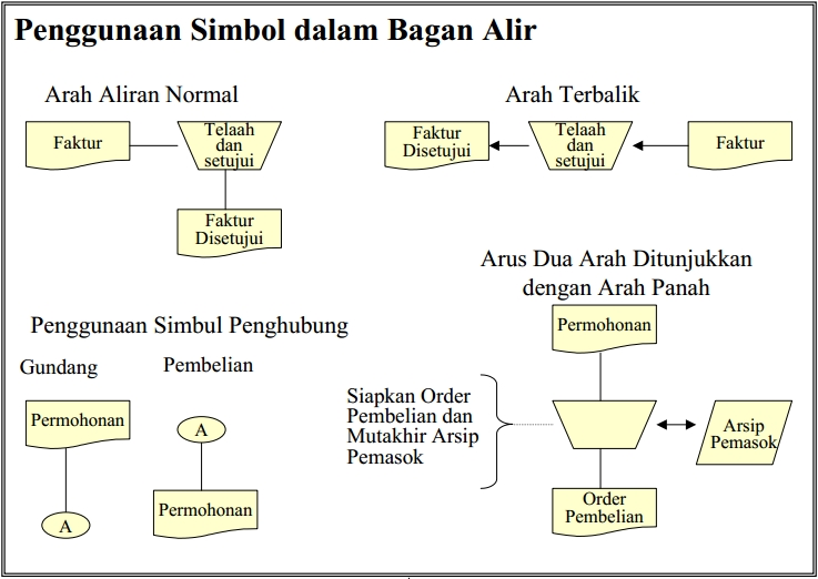Teknik dan dokumentasi sistem akuntansi diagram input proses output ipo dan diagram hierarki input proses output hipo ccuart Image collections