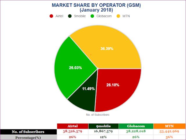 nigerian telcos market share
