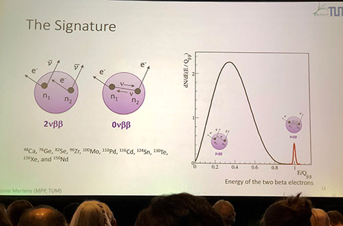 Double beta, neutrino less decay if present has identifiable spectrum (Source: Susanne Mertens at APS Meeting in Denver)