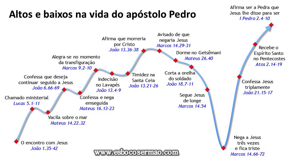 Altos E Baixos Na Vida Do Apóstolo Pedro