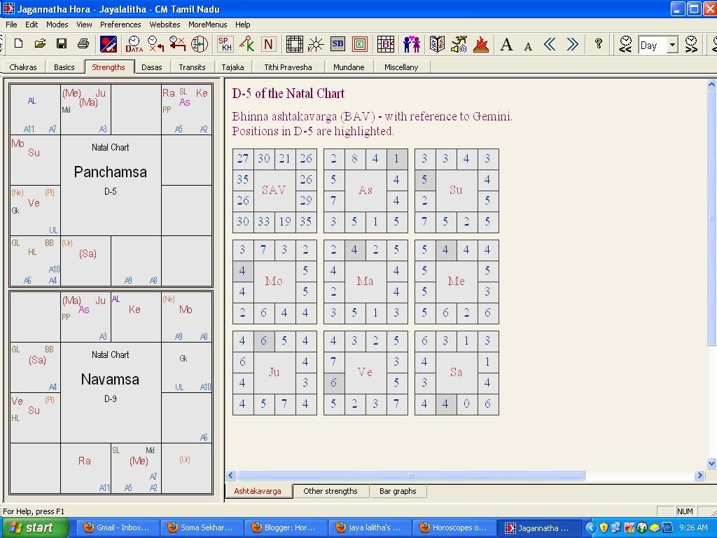 20 Jayalalitha Astrology Chart In Tamil   Zodiac art, Zodiac and ...