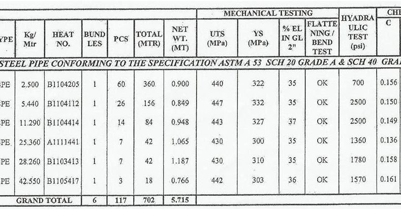 CIVIL ENGINEER'S DIARY: UNIT WEIGHT OF MS PIPE SCHEDULE 40
