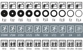 Hubungan tiga komponen ISO, Shutter Speed dan Aperture