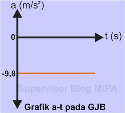 Grafik Hubungan Percepatan terhadap Waktu (Grafik a – t) pada GJB