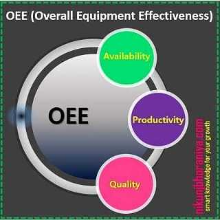 Overall Equipment Effectiveness (OEE) - Lean Tools | Lean Manufacturing
