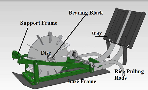 Rice transplanter Mechanism For Agricultural Purpose Project