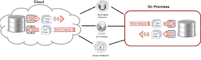 Oracle GoldenGate 12c New Features – Part 1