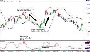 Chaikin money flow indicator forex