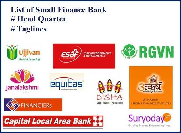 List of Small Finance Banks, Headquarter and Taglines
