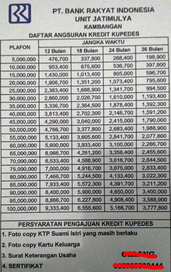 Tabel Pinjaman BRI Jaminan Sertifikat Rumah 2018